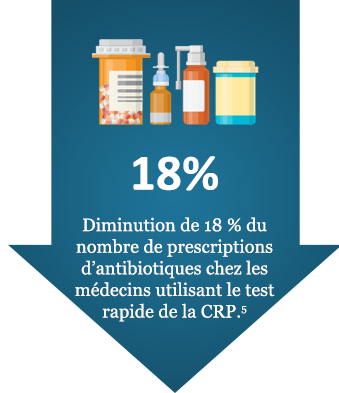 The study's findings showed that 40% of antibiotic prescriptions being written for LRTIs were wrong