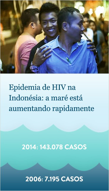 HIV in Indonesia